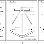 spatial occlusion training intervention
